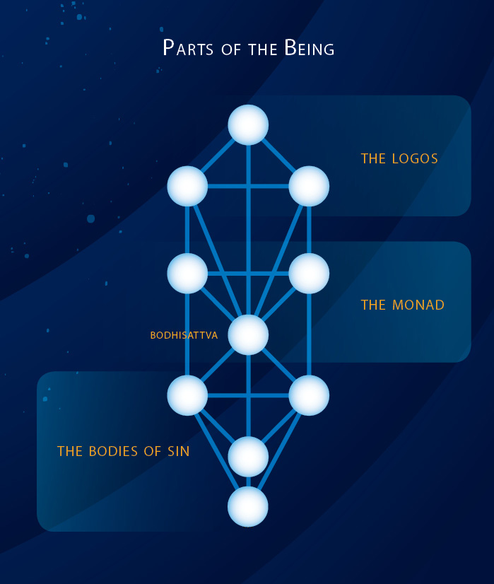 parts of the being