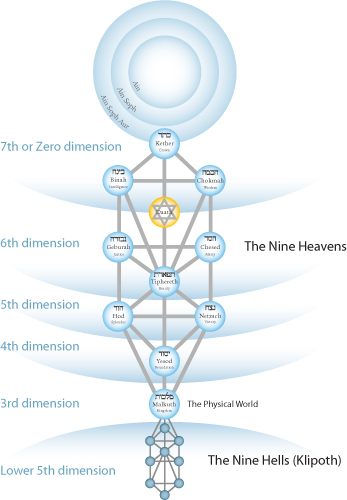 dimensions on the Tree of Life (Kabbalah)